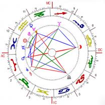 Consultoría Astrológica